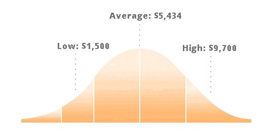 Graph of the low, average, and high costs for installing a heat pump in Raleigh, NC